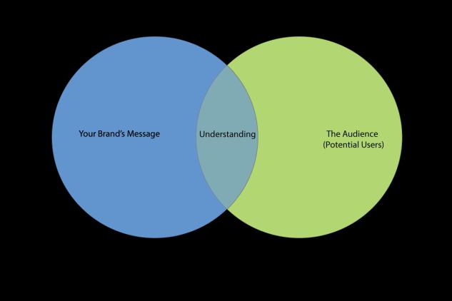 How Companies See Their Own U/X